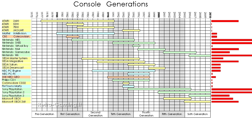 CONSOLE GENERATIONS